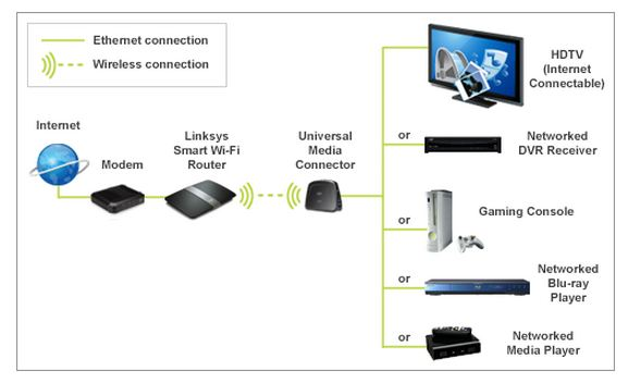 Linksys Wireless AC Universal Media Connector AC 1300 diagram no wired connection behind your tv? the well connected mom apple tv wiring diagram at nearapp.co
