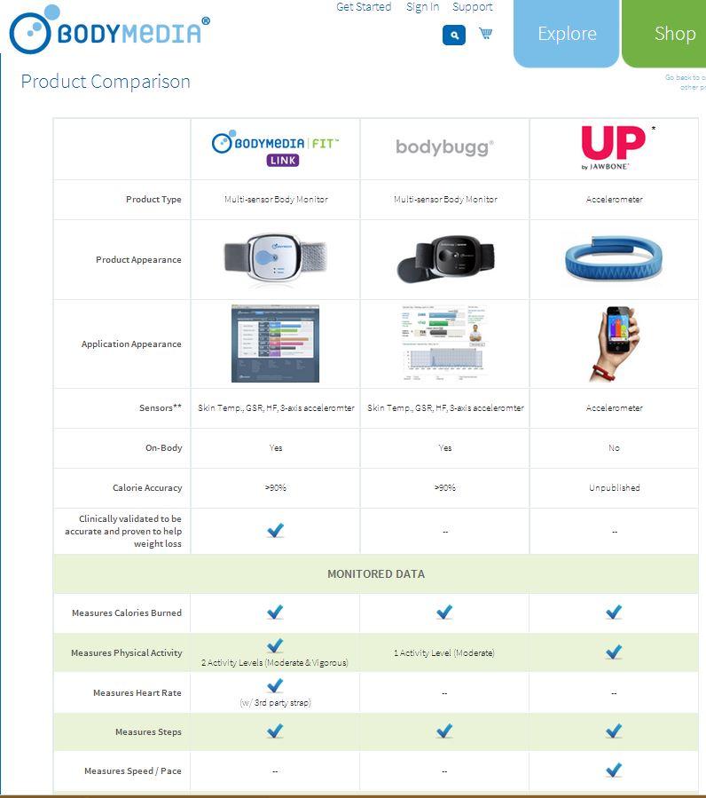 Car insurance models